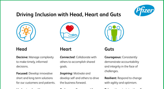 Driving Inclusion with Head, Heart and Guts