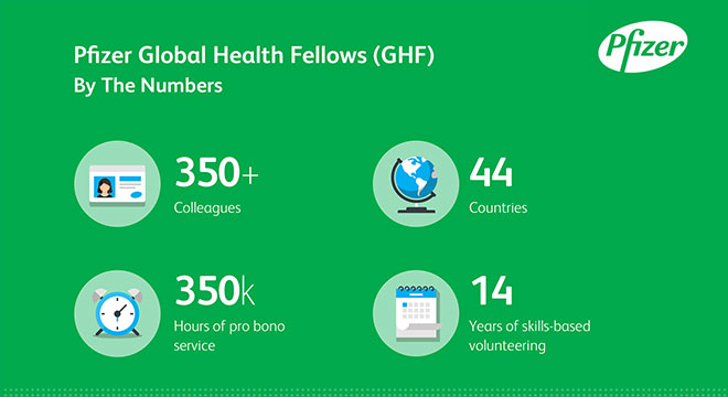 Pfizer Global Health Fellows (GHF) By The Numbers