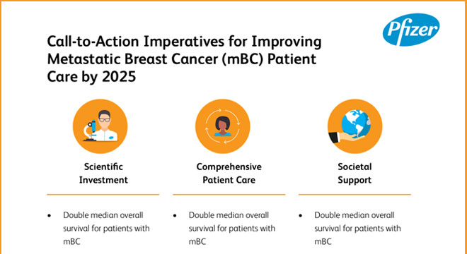 Imperatives for Improving Metastatic Breast Cancer Patient Care by 2025 Scientific Investment