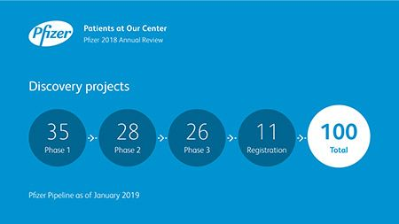 Partnering in Innovation - Pfizer 2018 Annual Review